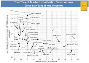 Börsen - mästarna slog börsen så här mycket. Source: Excess Returns: A comparative study of the methods of the world's greatest investors