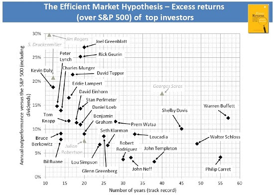 Börsen - mästarna slog börsen så här mycket. Source: Excess Returns: A comparative study of the methods of the world's greatest investors