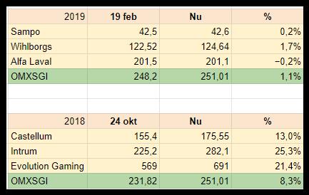 Tabell över hur tipsen på utdelningsaktier gått. Nu betyder per den 15 mars 2019 i kurs.