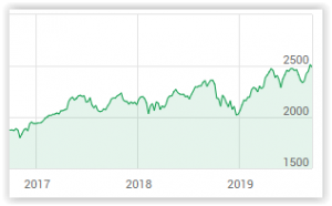 Börsen SIXPRX 2017-2019