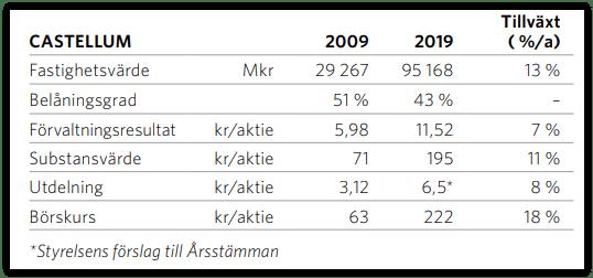Castellum tio år 2009-2019