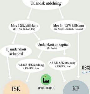 Guide för att välja depå ISK eller KF beroende på källskatten.