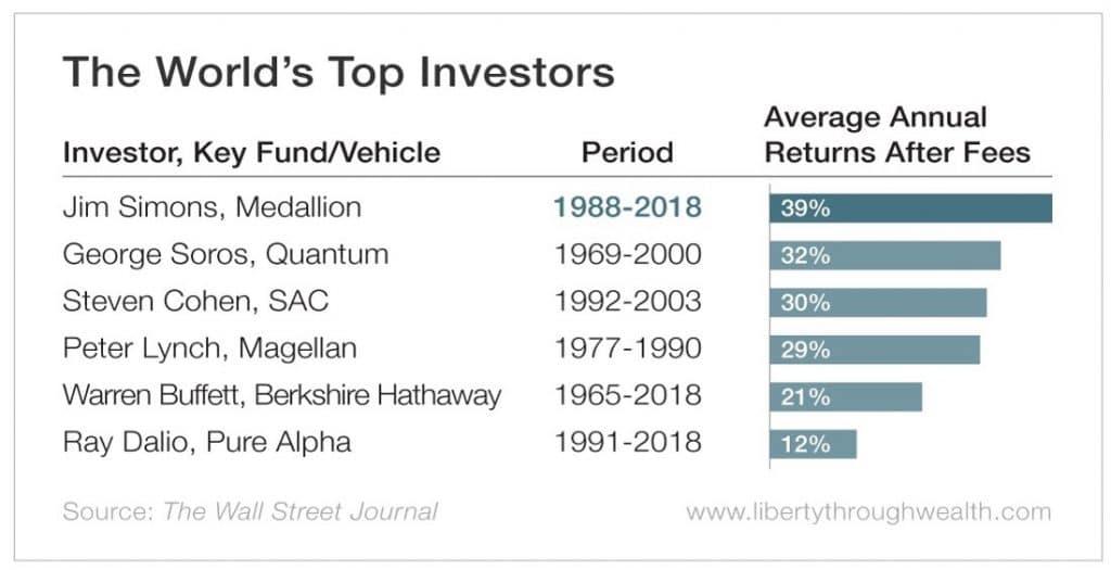 Världens bästa investerare hade denna avkastning