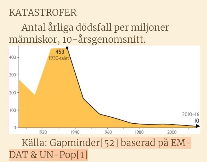 Antal katastrofer minskar i världen enligt Gapminder.
