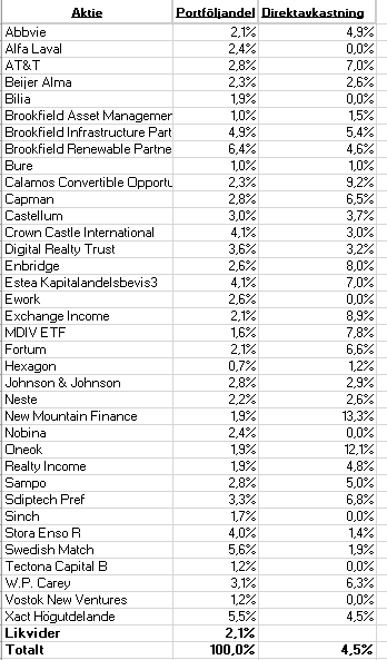 Hernhags aktieportfölj - fördelning i juni 2020