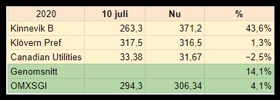Juli månads aktietips i Dagens Industri (DI) har slagit börsindex. Dessa lite knappt än så länge.