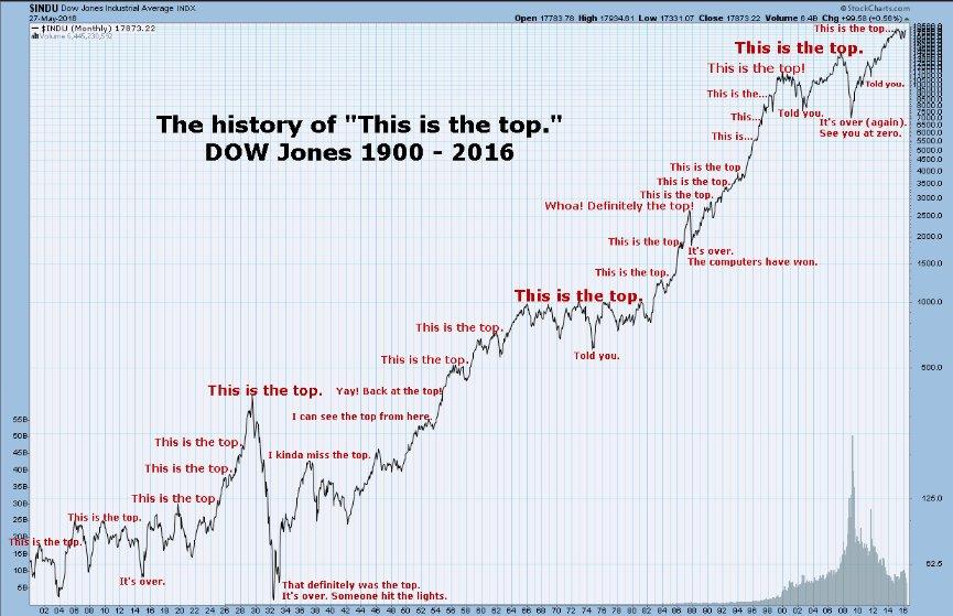 Börsindexet Dow Jones Industrial Average från år 1900 till 2016. Många gånger har det ropats ut och spekulerats i att nu är toppen nådd. Alltid har det förr eller senare varit fel. Låt dig inte dras med i den börspsykologin.