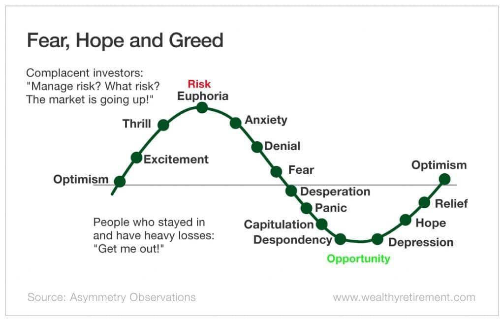 De olika känslostadierna på en aktiemarknad. Rädsla, hopp och girighet. Det innebär olika typer av börspsykologi som du kan uppleva själv eller se hos andra.