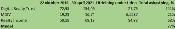 Mina aktietips i EFN Börslunch 2015 gav 77 procent