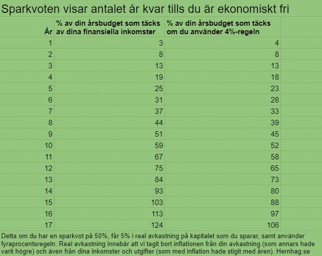 Din sparkvot visar antalet år tills du är ekonomiskt fri. Här en tabell över det.