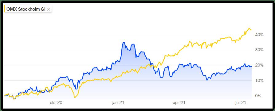 Ren Energi och Vatten-portföljen, REV-index, jämfört med irrelevanta storbolagsindexet OMXS30. Första året bjöd på uppgång.